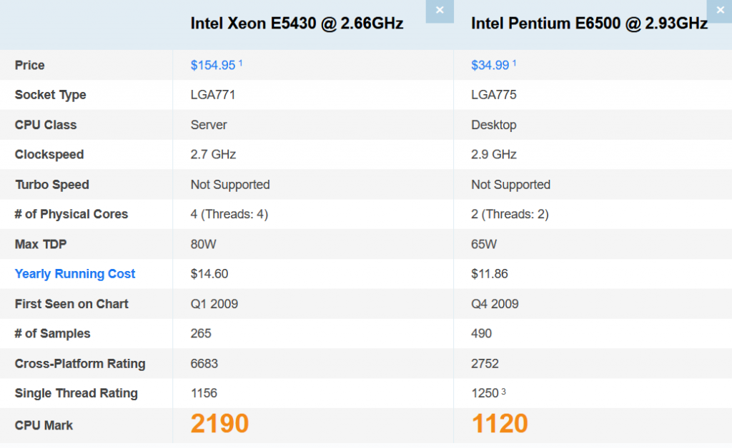 Comparison of a pair of CPUs specifications